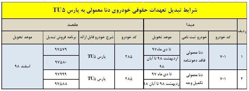 طرح تبدیل حواله محصولات ایران خودرو به سایر محصولات ویژه تیر 99 1593420947 386 طرح تبدیل حواله محصولات ایران خودرو به سایر محصولات ویژه