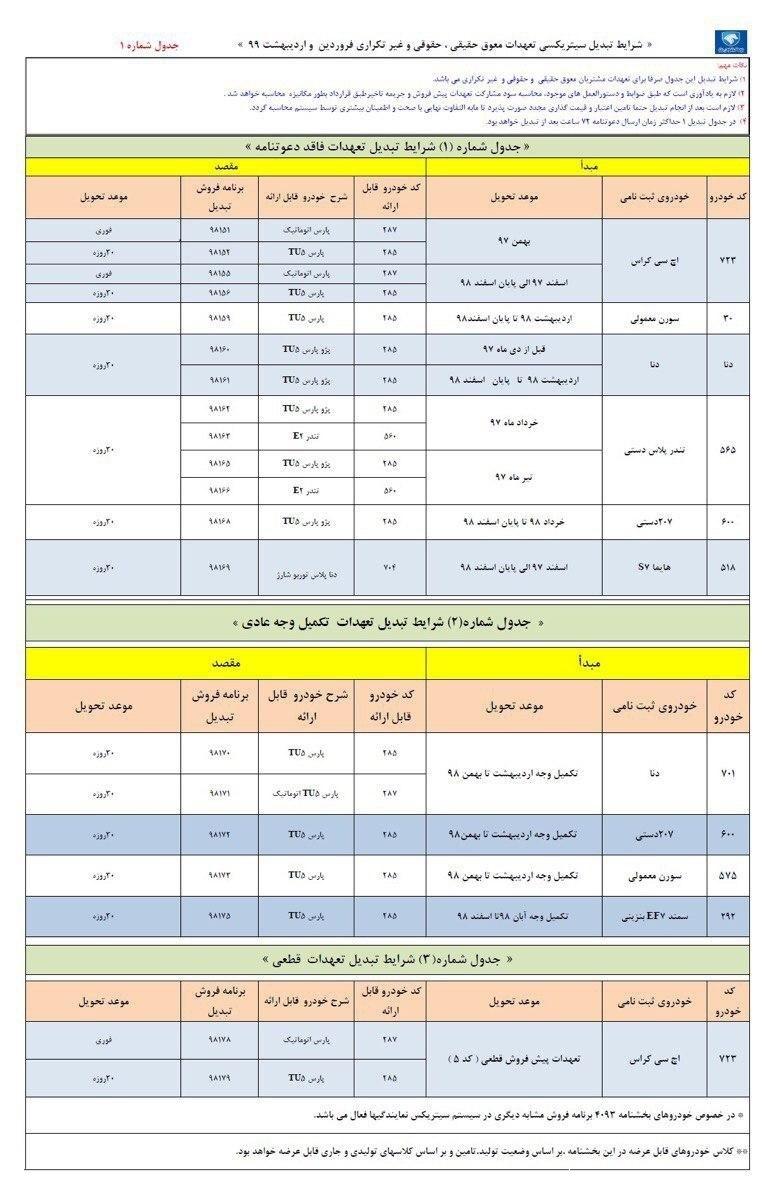 طرح تبدیل حواله محصولات ایران خودرو به سایر محصولات ویژه تیر 99 1593420947 920 طرح تبدیل حواله محصولات ایران خودرو به سایر محصولات ویژه