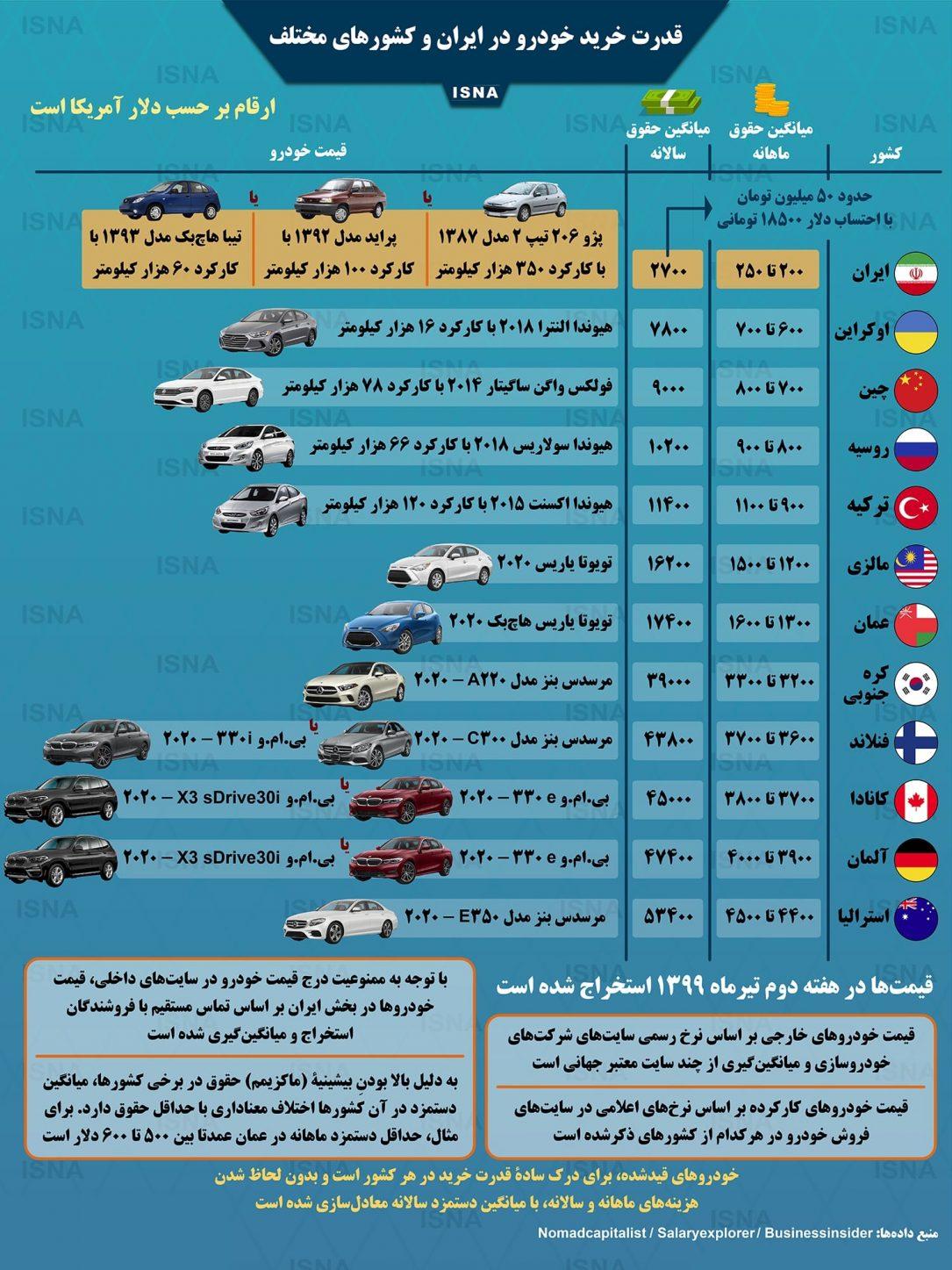 قدرت خرید خودرو در ایران و کشورهای مختلف